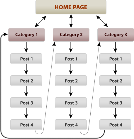 silo structure of blog
